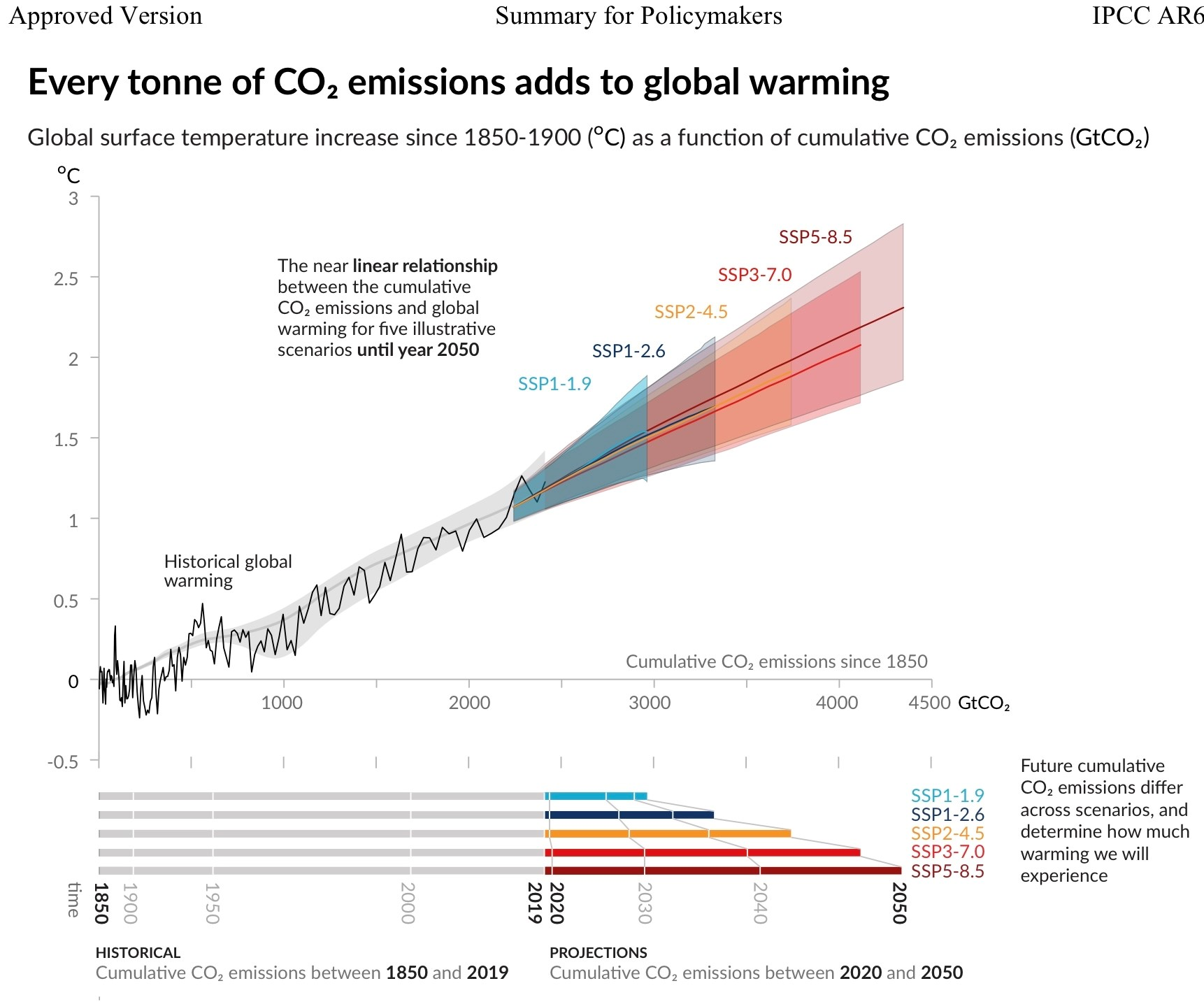 Chart from sixth IPCC Physical Science Basis report showing emissions and warming trajectories