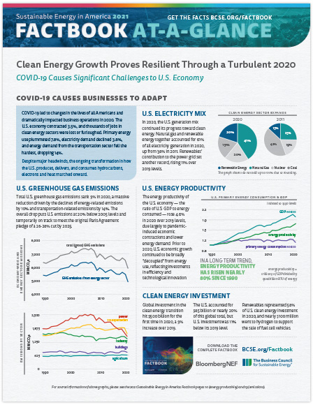 2021 Factbook At A Glance